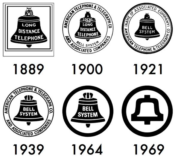 Évolution du go Bell de 1889 à 1969